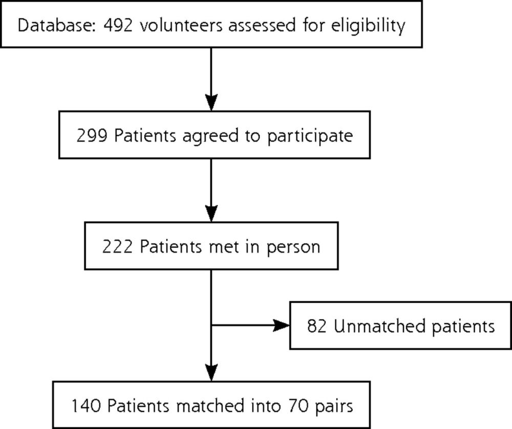 medium resolution of association between alcohol consumption and nocturnal leg cramps in patients over 60 years old a case control study
