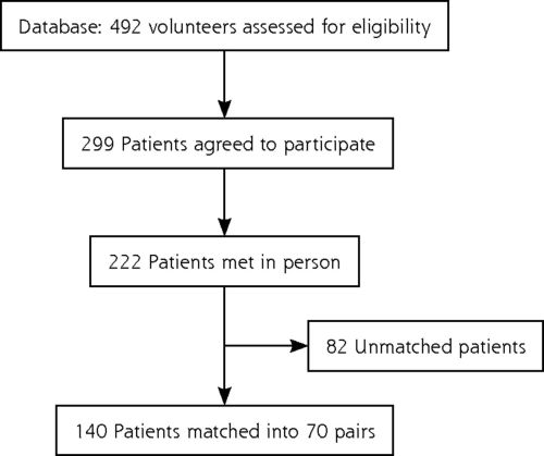 small resolution of association between alcohol consumption and nocturnal leg cramps in patients over 60 years old a case control study