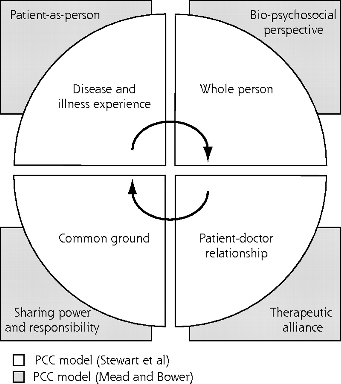 Measuring Patients Perceptions Of Patient Centered Care