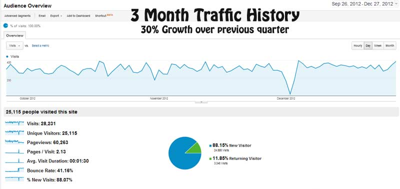 site traffic is growing at 30 percent per quarter