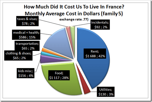 Average monthly cost for our family of five to live in france for one year