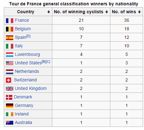 winners of the tour de France by country