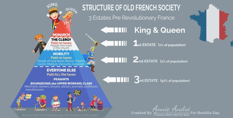 3 classes of old French society before the revolution