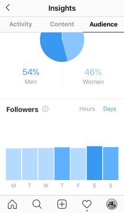 Followers - Most active days