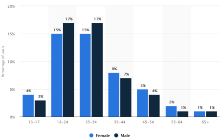 Distributed of Instagram users worldwide as of July 2018, by age and gender