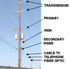 Telephone Pole Diagram Thermo King V500 Wiring Utility Poles