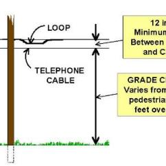 Telephone Pole Diagram 7 Wire Thermostat Wiring Utility Poles The Communications Space Contains Cable Television Catv And Other Cables Are Insulated However They May
