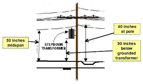 telephone pole diagram 7 way trailer plug wiring ford f250 utility poles safety zone space