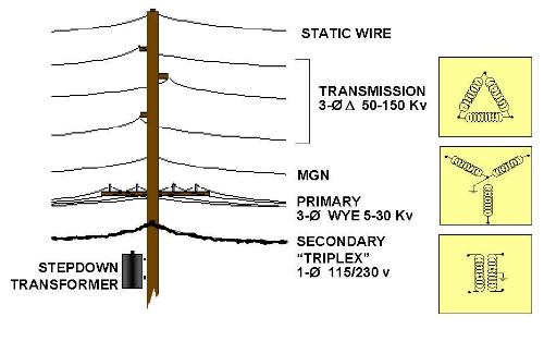 telephone pole diagram labeled of dna molecule utility poles the archetypical joint defined