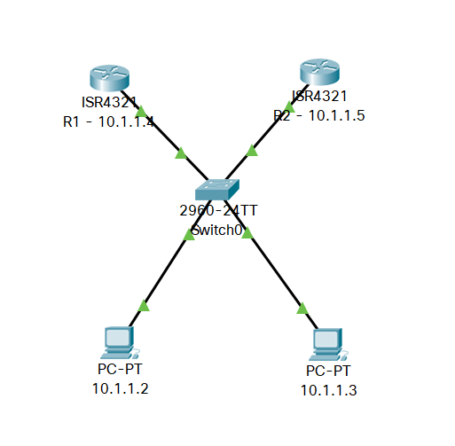 what is cisco HSRP ~ Sneakers Stub - anonhack in