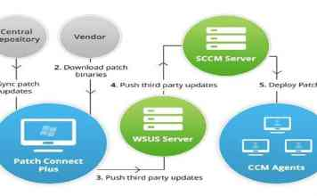 SCCM_3rdParty_Patching_Automation solution