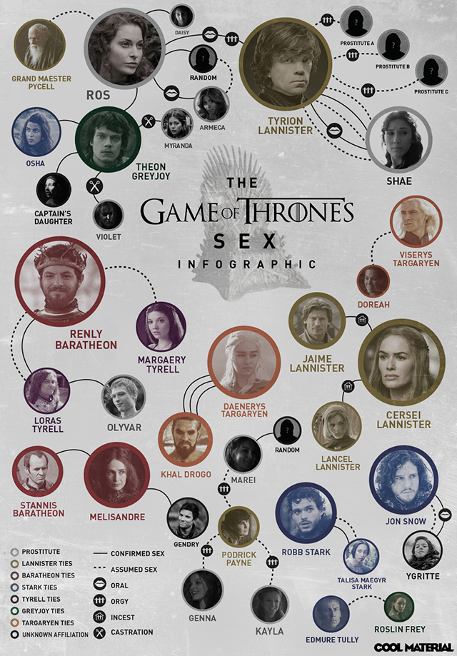 Anorak News  Games of Thrones Sex Chart Infographic A