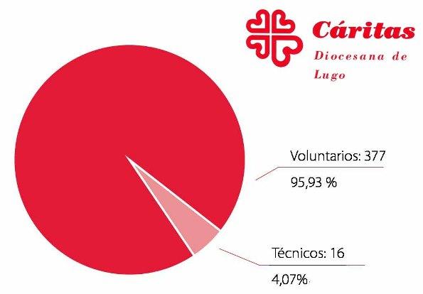 Caritas Lugo voluntariado
