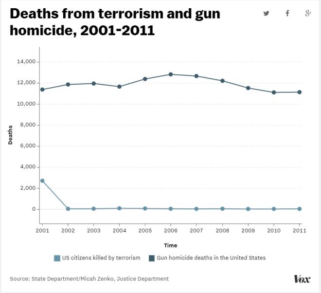 gun homicides v terrorism deaths