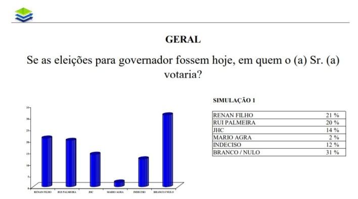 ibrape-maceio-governo