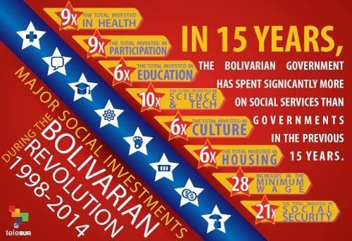 Venezuela achievements