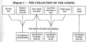 The final collection of the Qur'an and the Gospel