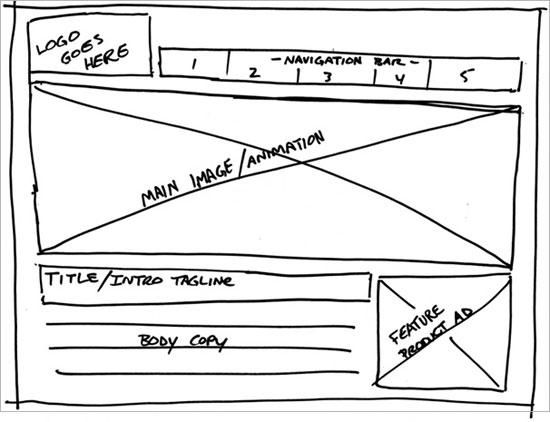 Beginnen met het maken van prototypen