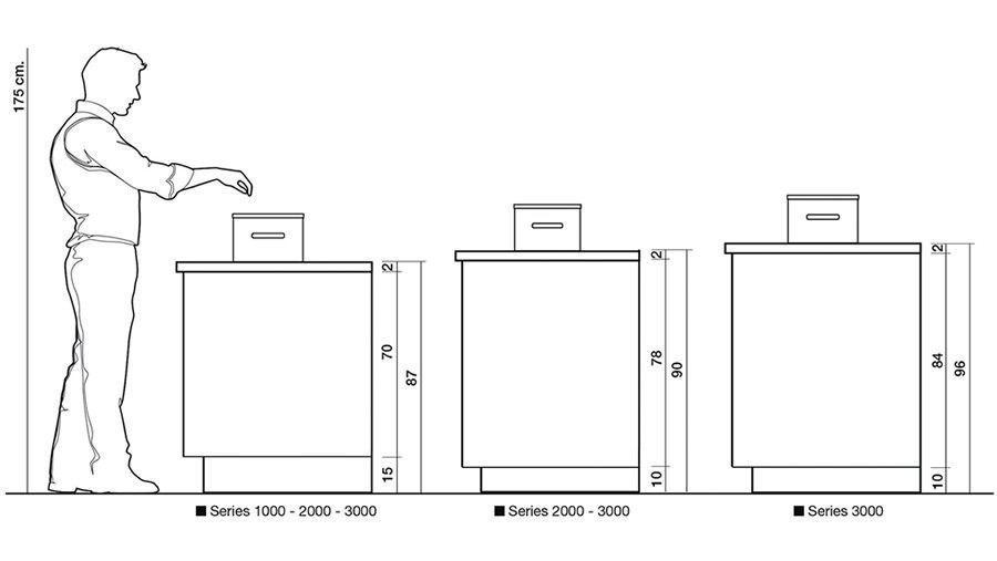 La ergonoma en la cocina distribucin y espacio