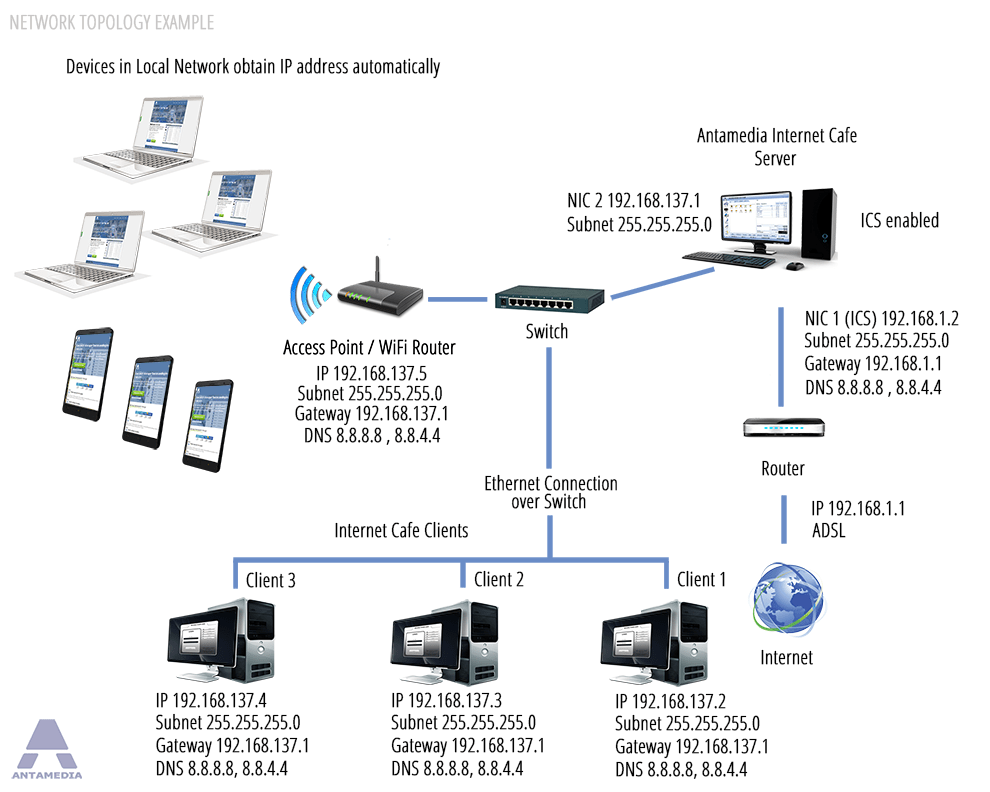 Internet Cafe Software Cyber Cafe Software