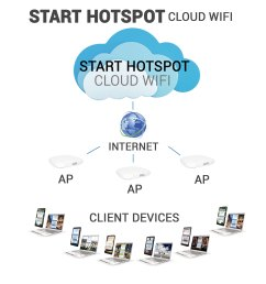 compare start hotspot cloud wifi software [ 2500 x 2500 Pixel ]