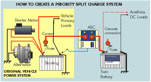 wiring diagram dual battery system how to draw swimlane in visio idiots guide split charge fitting - vw t4 forum t5