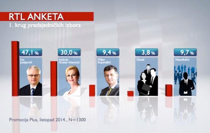 RTL anketa predsjednički 1.