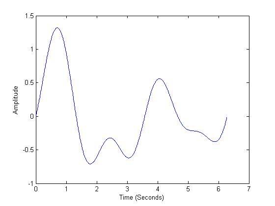 a random waveform that represent the fields of an EM wave