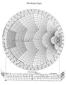 Smith charts also rh antenna theory