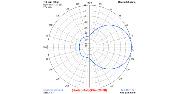 3+3 el. CROSS-YAGI (27YC6)