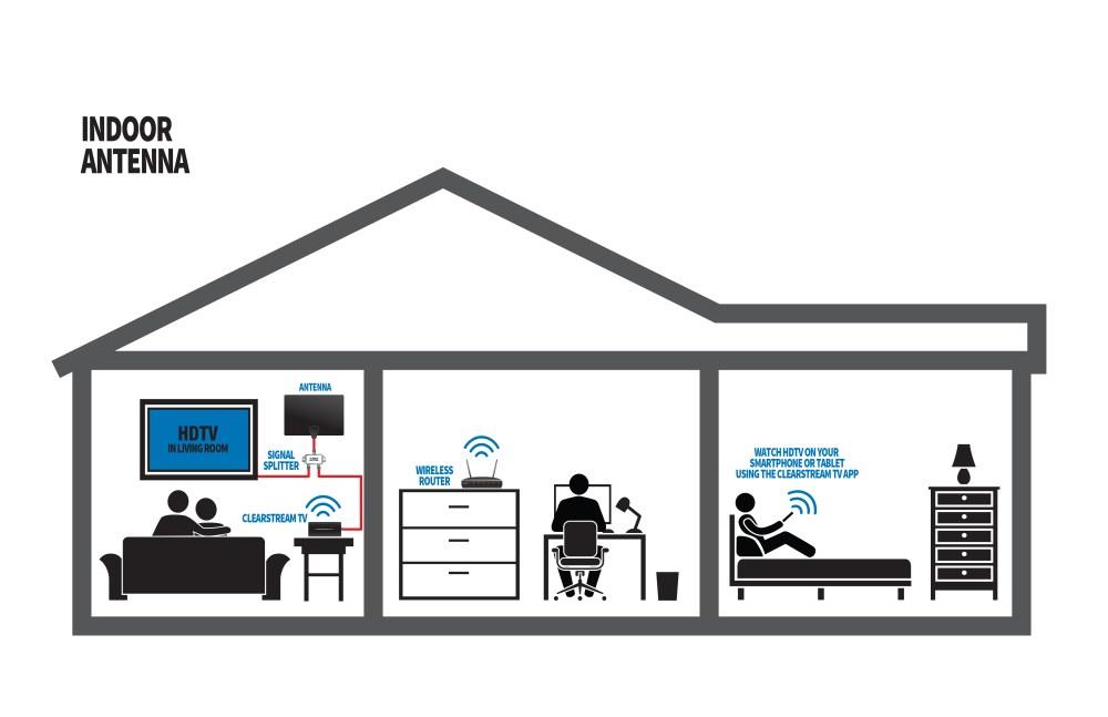 medium resolution of splitting your indoor antenna signal