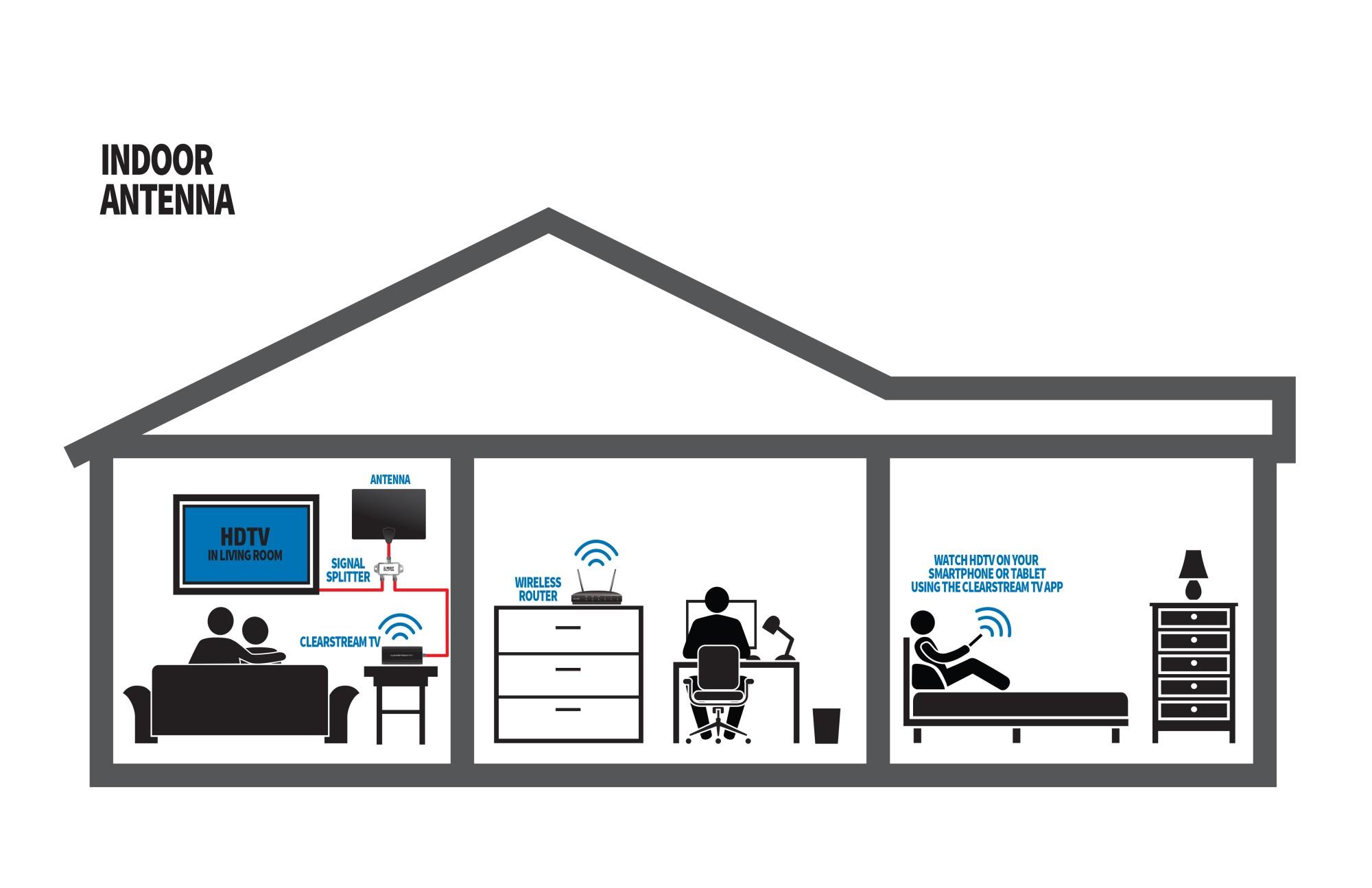 hight resolution of splitting your indoor antenna signal