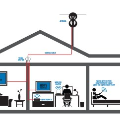 splitting your indoor antenna signal splitting your outdoor antenna signal [ 5100 x 3304 Pixel ]
