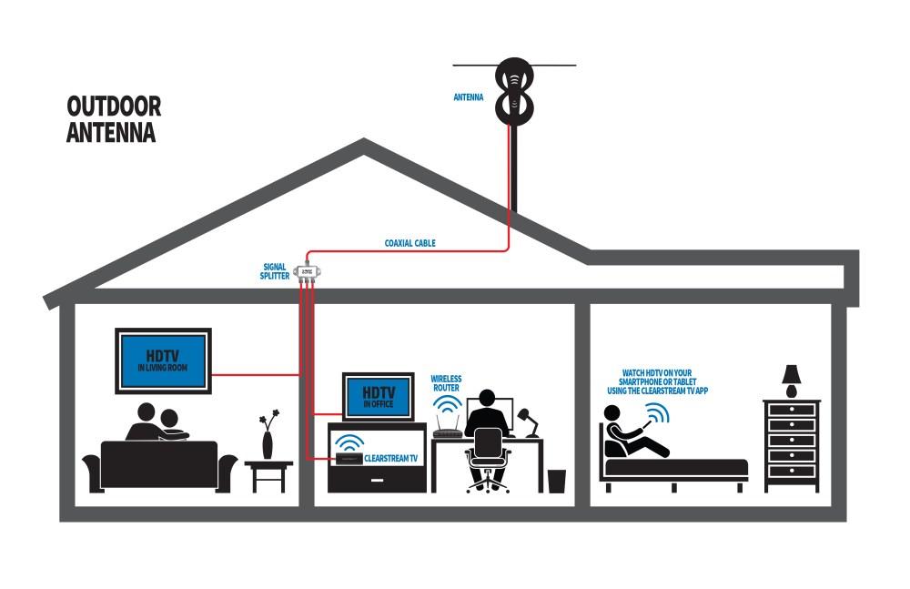 medium resolution of splitting your indoor antenna signal splitting your outdoor antenna signal