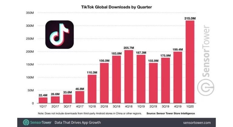Descargas de Tik Tok razones del éxito de Tik Tok