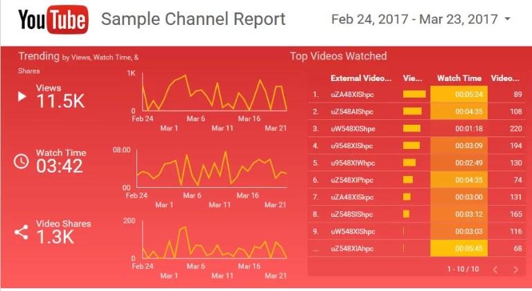 Visites de votre vidéo