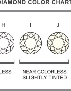 Anthony   jewelers diamond color chart also about diamonds engagement rings rh anthonysjewelers