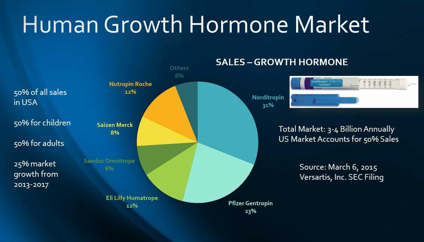 HGH Manufacturers HGH Norditropin HGH Saizen Growth