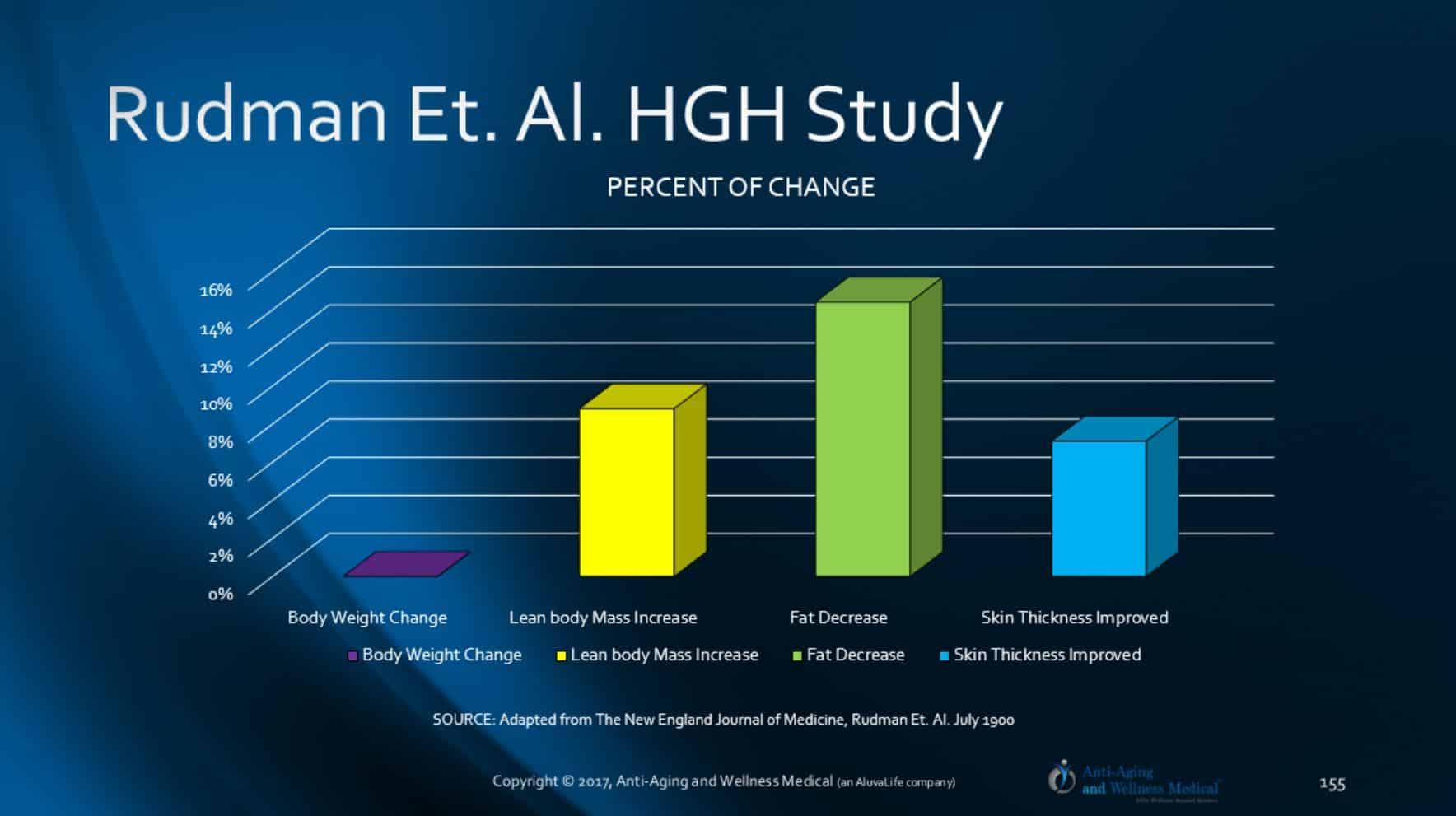 Regulation Of Human Growth Hormone Secretion