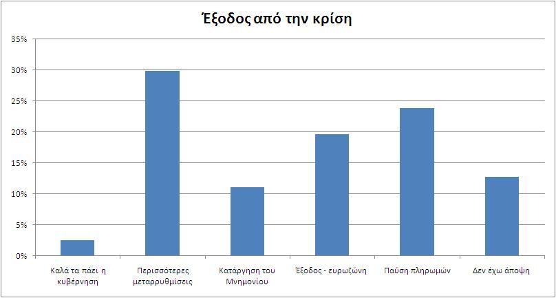 ereuna-chart2