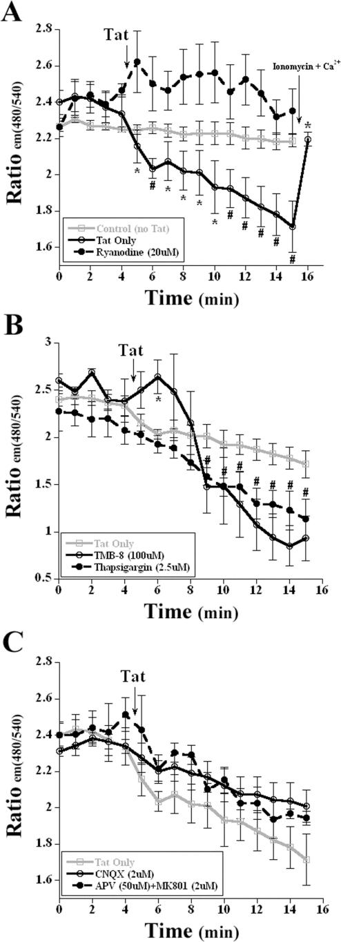 HIV 1 Tat Activates Neuronal Ryanodine Receptors with