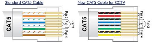 cat5 cctv wiring diagram 2000 harley softail antihum.com