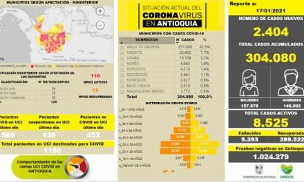 Se eleva a 304.080 número de contagiados en Antioquia