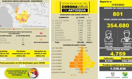 801 nuevos casos de COVID-19 en Antioquia