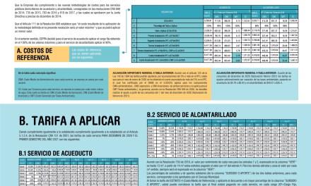 Cambiaron los servicios públicos en Andes