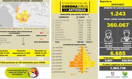 Se aumentaron los casos en Antioquia durante el fin de semana