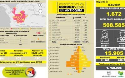 Antioquia se eleva a 508.585 de personas contagiadas por COVID-19