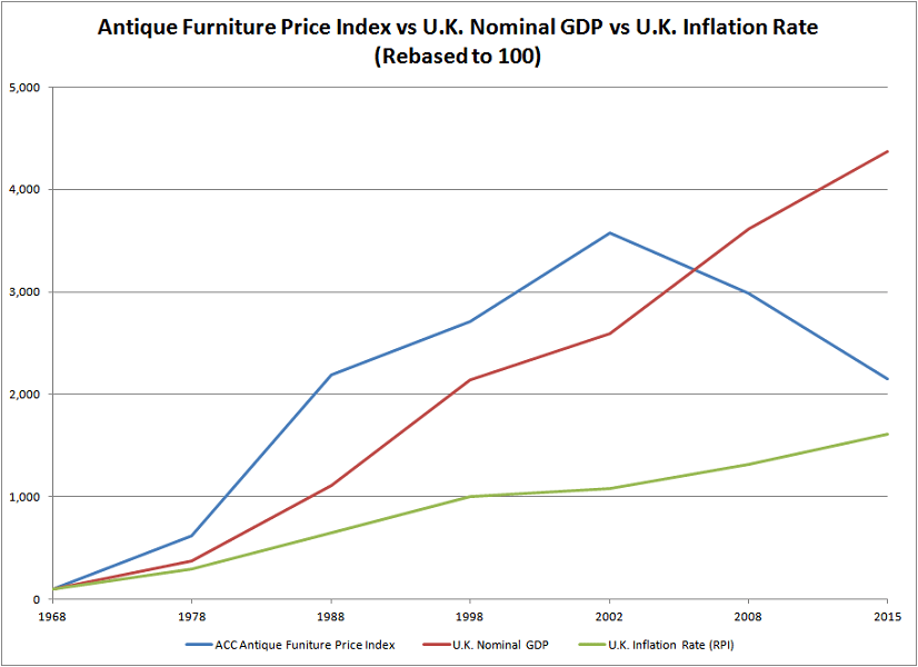 ACC Antique Furniture Price Index vs UK Nominal GDP vs UK Inflation Rate - A Theoretical Approach To Valuing Antiques And Fine Art - Antique Sage