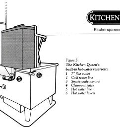 kitchen queen wood cook stove for heating your home and cooking [ 1656 x 1132 Pixel ]