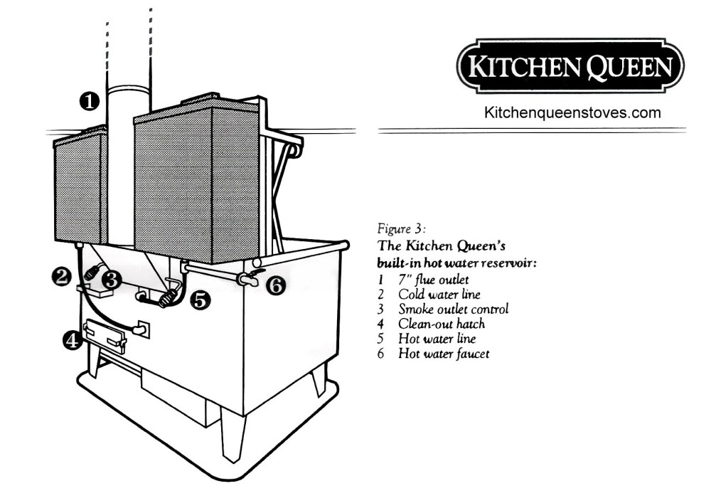 medium resolution of kitchen queen wood cook stove for heating your home and cooking
